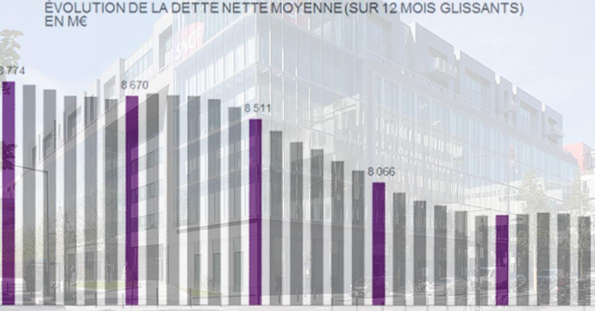 Dette SNCF