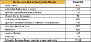 Fig. 39 : bilan de masse des composants du système de génération d'énergie.