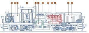 Fig. 40 : intégration d'un système de traction diesel-hydraulique dans une locomotive de manoeuvre (Vossloh). 1. moteur diesel 2. boîte hydraulique 3. réducteur 4. turbine de refroidissement 5. radiateurs 6. silencieux d'échappement 7. filtre à air 8. réservoir de gazole 9. armoire frein 10. réservoir d'air & compresseur 11. batteries 12. sablière
