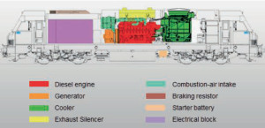 Fig. 38 : intégration d'un groupe électrogène dans une locomotive diesel-électrique (Alstom).