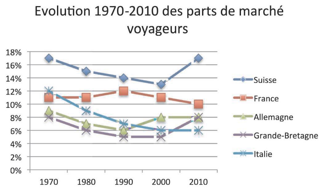 Etude ferroviaire francais